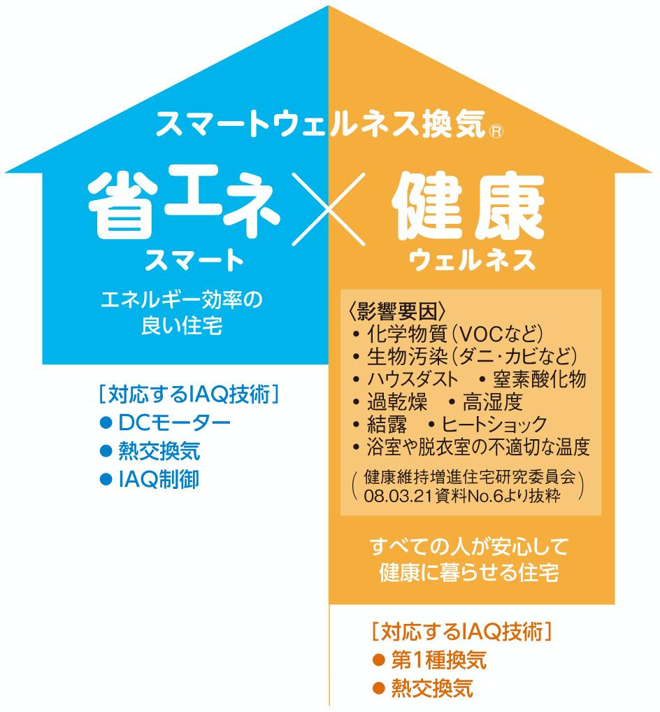 スマートウェルネス換気 省エネ(スマート)×健康(ウェルネス)
