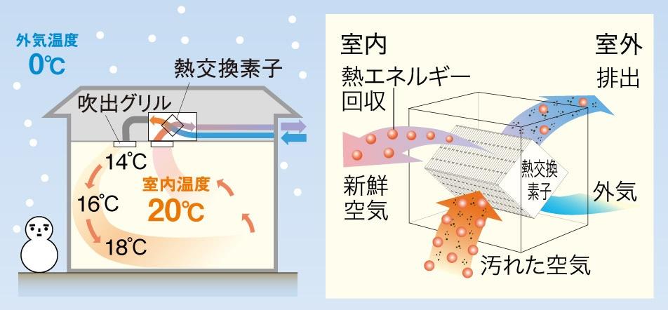Cơ chế trao đổi nhiệt (vào mùa đông)