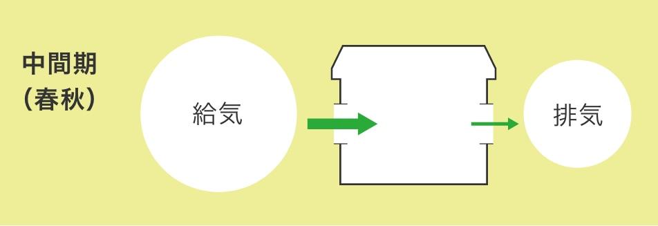 Mô tả hoạt động của ECO