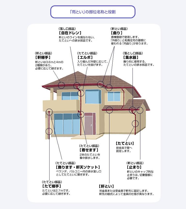 https://sumai.panasonic.jp/amatoi/naruhodo/img/kiso02_img01.jpg