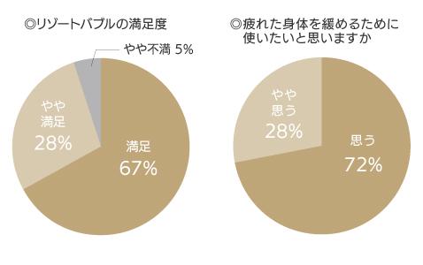 体験者の95%が実際に使ってみたいと回答。
