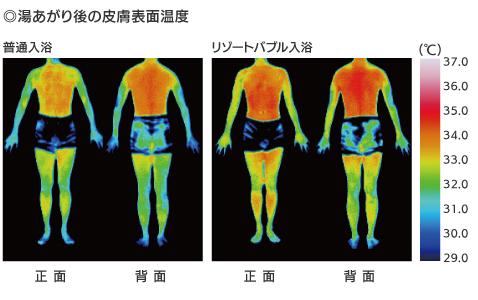 短時間の入浴でも身体が温まる。