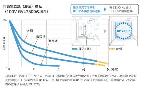 センサーで、浴室をかしこく乾燥。節電しながら乾かします。