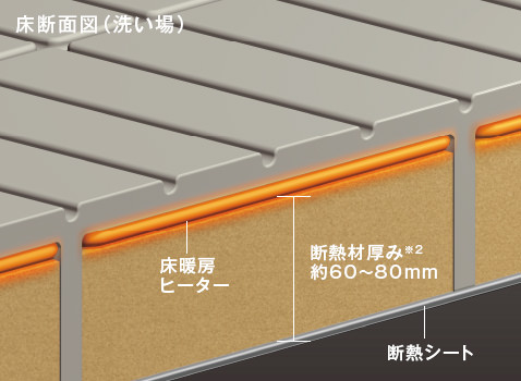 床断熱で、床暖房の熱をしっかり守る。