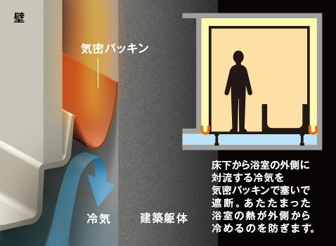 床下から対流する冷気を遮断。