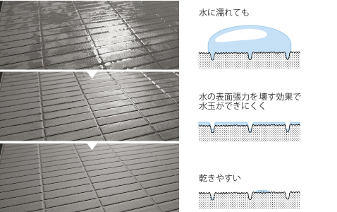 滑りにくく、乾きやすいパターンの床。