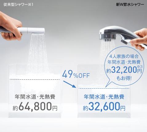家族4人、毎日の「からだ洗い」&「おふろ洗い」で、年間約32,200円※3も節約できます。