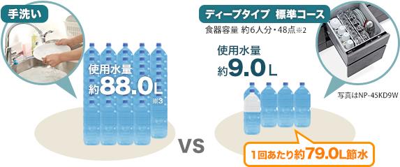 手洗い:使用水量 約88.0 L。ディープタイプ 標準コース(食器容量 約6人分・48点※2):使用水量 約9.0 L※3。1回あたり約79.0 Lの節水