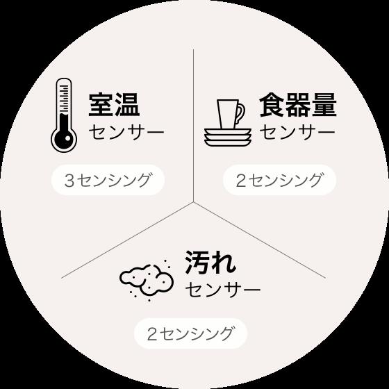 Cảm biến nhiệt độ phòng (3 cảm biến), cảm biến lượng bộ đồ ăn (2 cảm biến), cảm biến bụi bẩn (2 cảm biến)