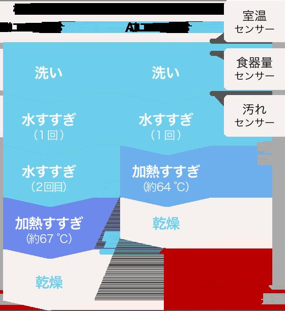 Thời gian → Lâu [Không có hoạt động điều hướng sinh thái trên chế độ tiêu chuẩn] Giặt → Xả nước (1 lần) → Xả nước (lần thứ 2) → Xả gia nhiệt (khoảng 64 ℃) → Sấy [Hoạt động điều hướng sinh thái trên chế độ tiêu chuẩn (rút ngắn thời gian * 9)] Giặt [cảm biến nhiệt độ phòng / cảm biến lượng bộ đồ ăn / cảm biến bụi bẩn] → xả nước (lần đầu tiên) → rửa gia nhiệt (khoảng 67 ℃) → sấy khô