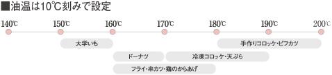 油温は10℃刻みで設定