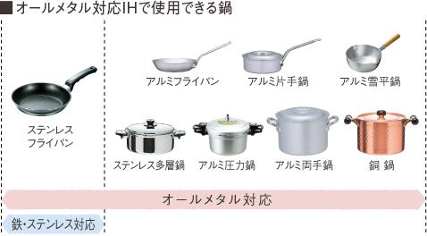 Chảo có thể được sử dụng với IH hoàn toàn bằng kim loại