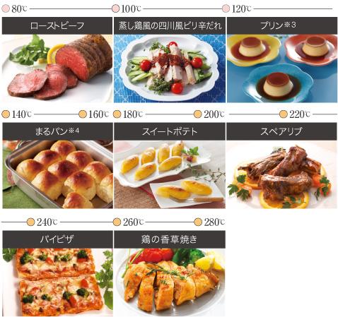 温度別料理一覧(80℃~280℃)