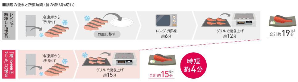 Quy trình nấu và thời gian cần thiết (4 lát cá hồi phi lê)