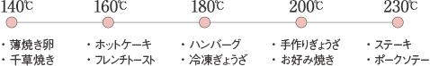 メニュー毎の設定温度図
