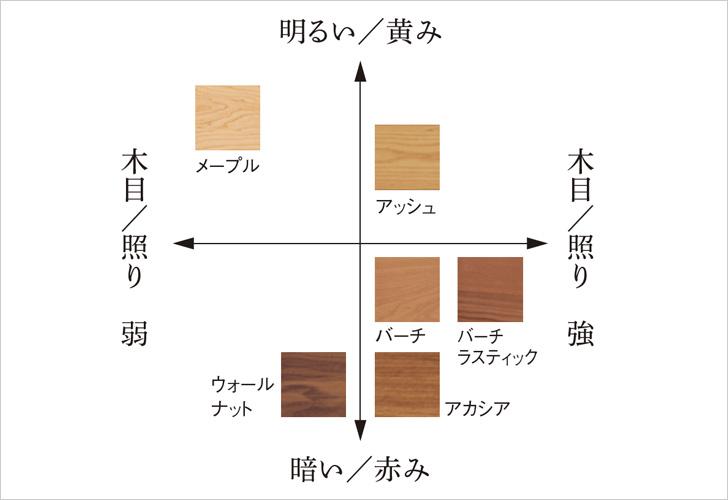 木質エイジング技術のイメージ図