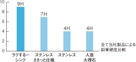 鉛筆硬度グラフ。ラクするーシンク9H、ステンレスささっと仕様4H、ステンレス4H、人造大理石4H