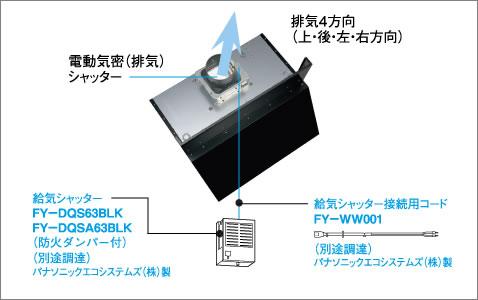 給気シャッター連動出力端子付(該当機種のみ)外からの音や空気をシャットアウト。運転休止時にシャッターが閉まり、外気や騒音を防ぎ、冷暖房効果も損ないません。