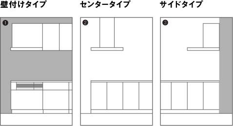 ①壁付けタイプ もっとも一般的な壁付けプラン用です。②センタータイプ アイランドプラン用の天井に設置するタイプです。③サイドタイプ 対面プラン用のサイドの壁に設置するタイプです。