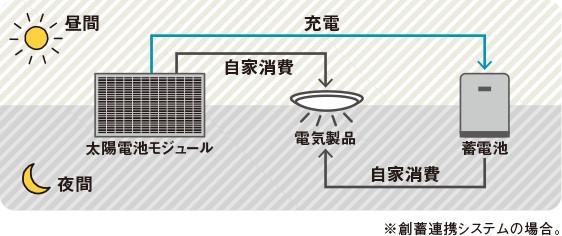 太陽光発電+蓄電システムは頼りになるコンビ