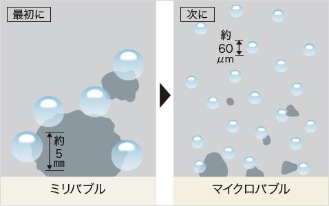 ミリバブルとマイクロバブル2種類の泡でしっかり落とす。
