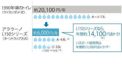 L150シリーズ:しっかり流して年間、約14,500円<sup>※1</sup>節水。