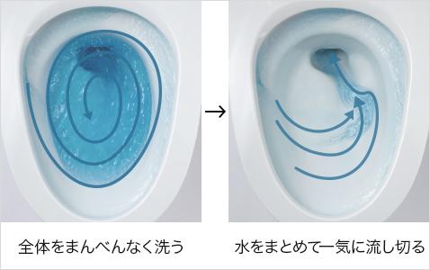 New アラウーノV:洗浄力と節水の両立を実現「3Dツイスター水流」