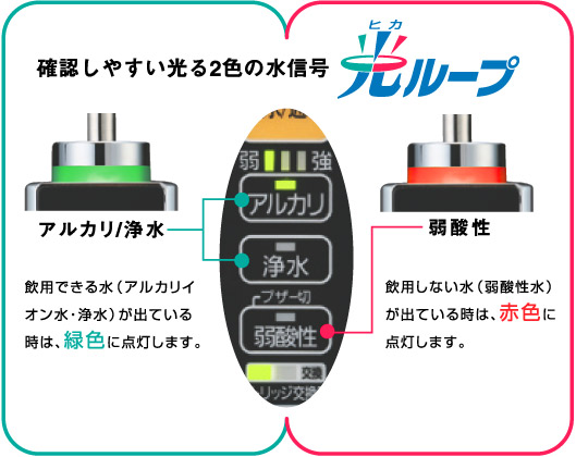 確認しやすい光る2色の水信号「光ループ」。飲用できる水(アルカリイオン水・浄水)が出ている時は、緑色に点灯します。飲用しない水(弱酸性水)が出ている時は、赤色に点灯します。