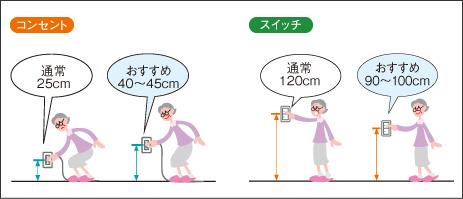 スイッチ設置高さの目安